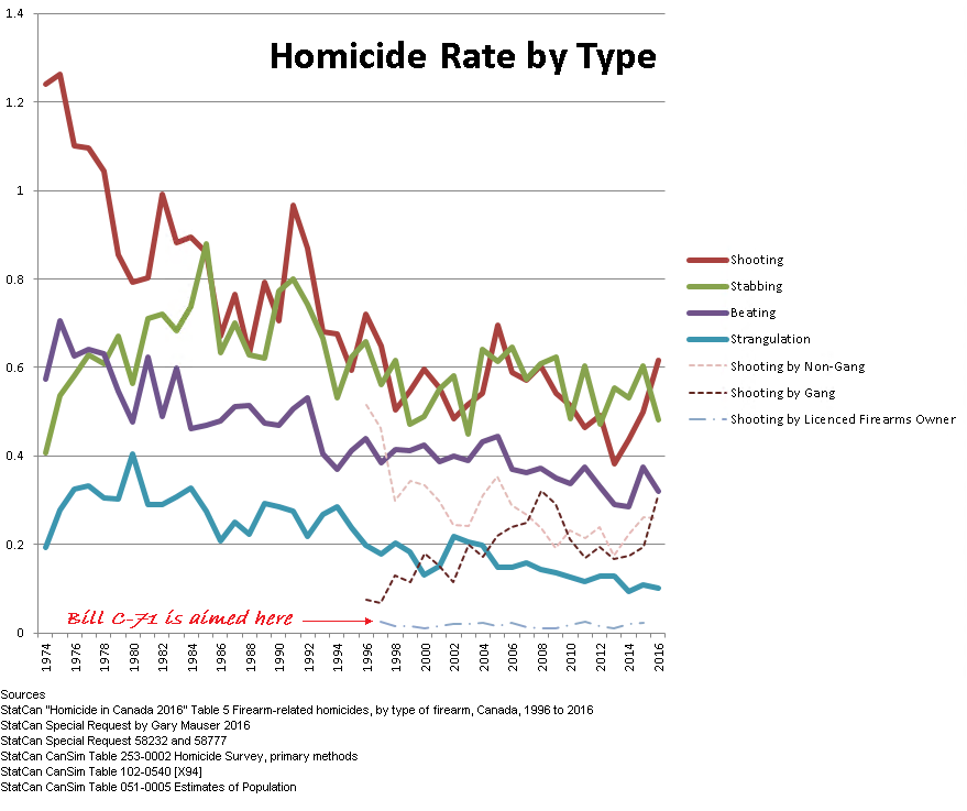 Homicide by Type and where C-71 is targeted