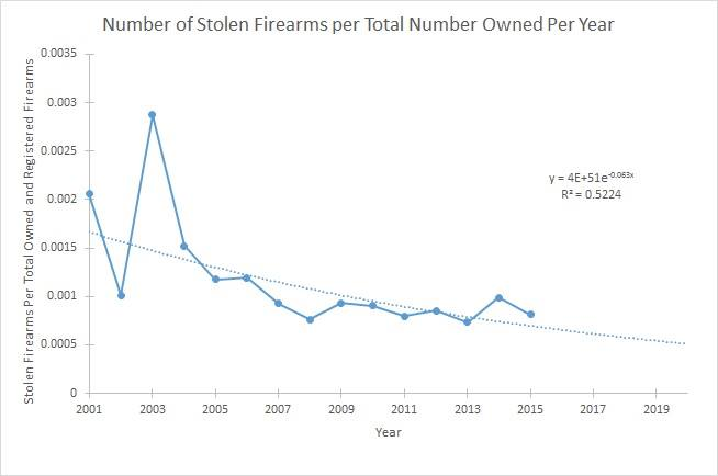 Number of stolen firearms per total number owned per year