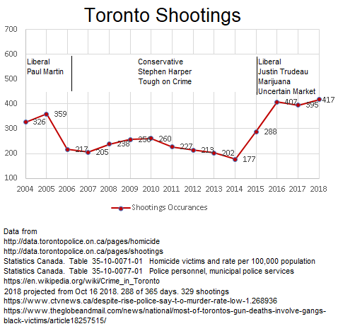 Toronto shootings vs what party is in fed gov