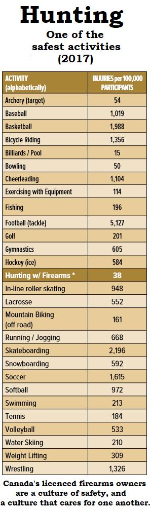 Statistics intéressante. Blessure par activité ! 2017 HuntingOneOfTheSafestActivitiesInCanada2017